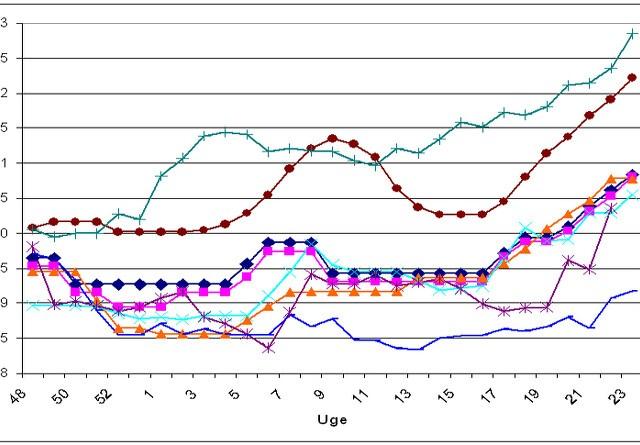 Fortsat stigende tendens i europæiske svinepriser