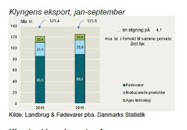Fødevareklyngens eksport i ny rekord