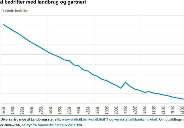 70 procent færre jordbrugsbedrifter på 40 år